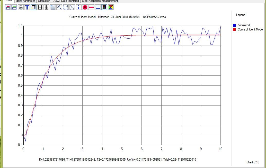 Chart2D